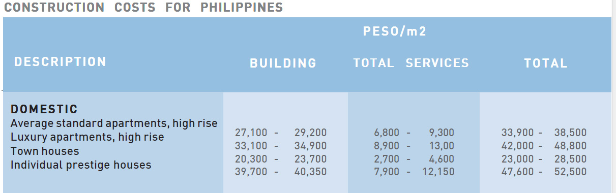 How much is the cost to build a house in the philippines for How much does it cost to build a icf house